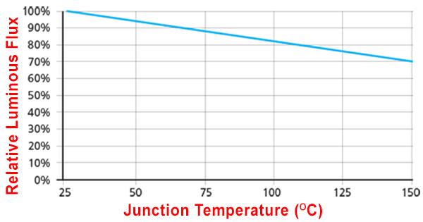 Relative Luminus flux Vs junction temperature