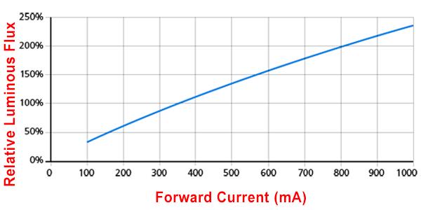 Relative Luminous Flux Vs Forward Current